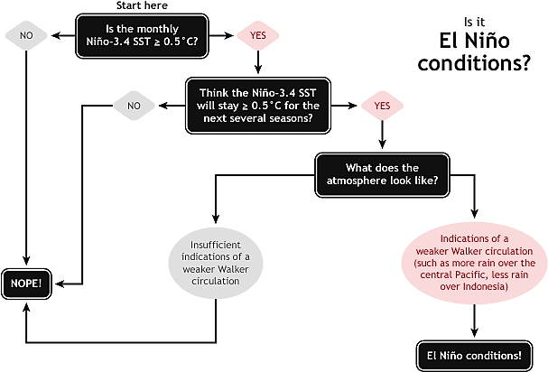 ../images/DiagnosticFlowchart_610_lres