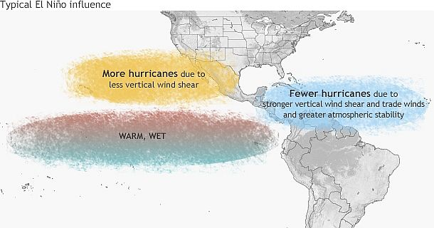 Typical influence of El Niño on Pacific and Atlantic seasonal hurricane activity
