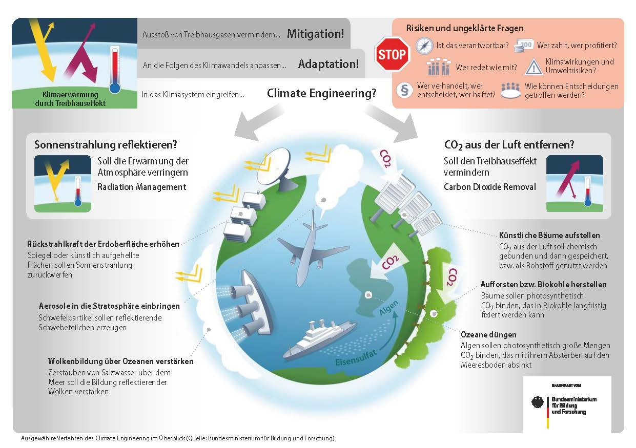 climate_engineering_infographik
