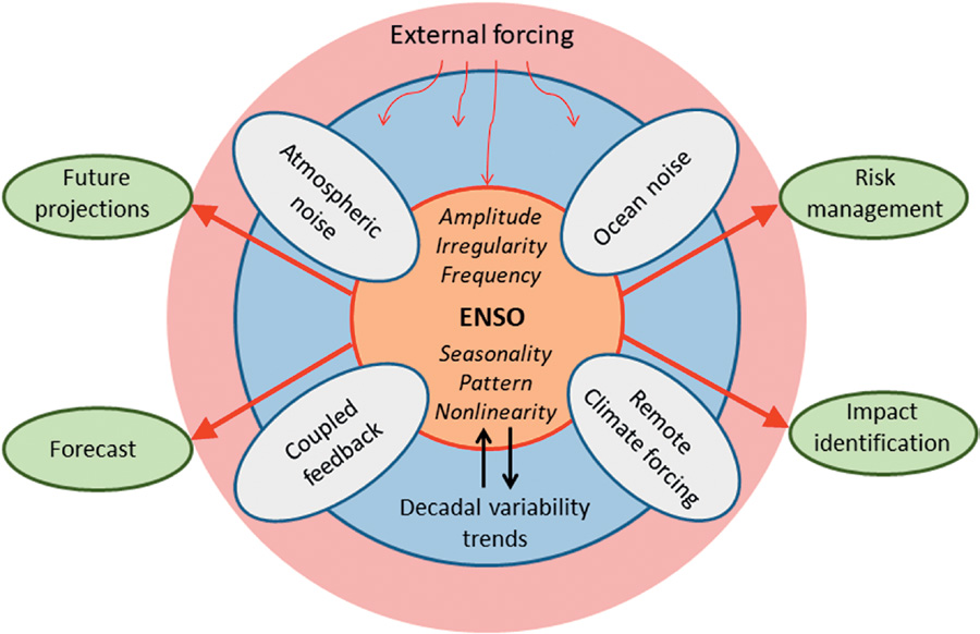Factors affecting ENSO