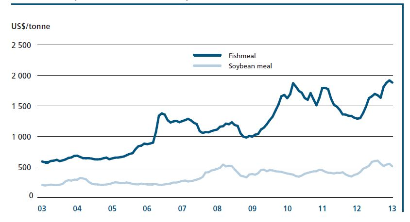 fao_fishmeal_soybean_prices
