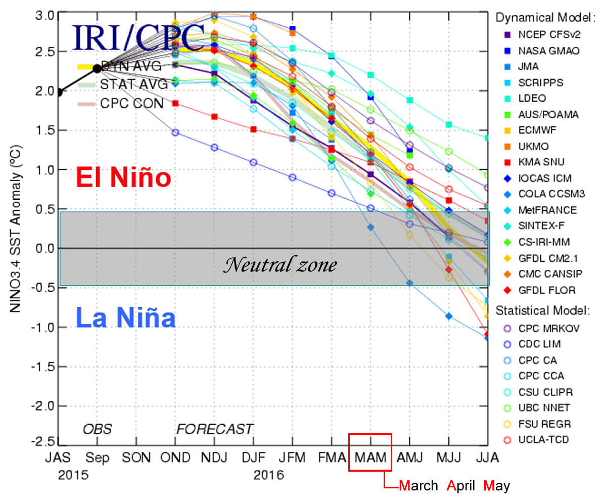 Plume of ENSO Predictions - Explanation