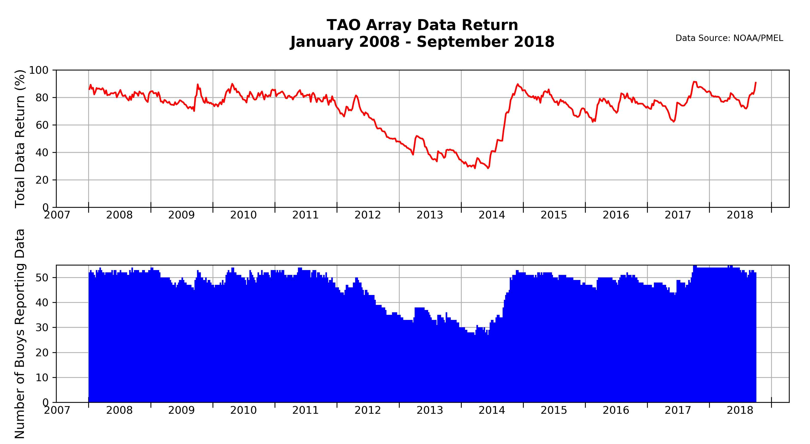 Historic TAO Data Return