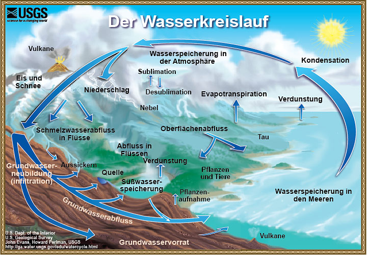 watercycle_german