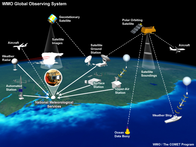 WMO Global Observing System